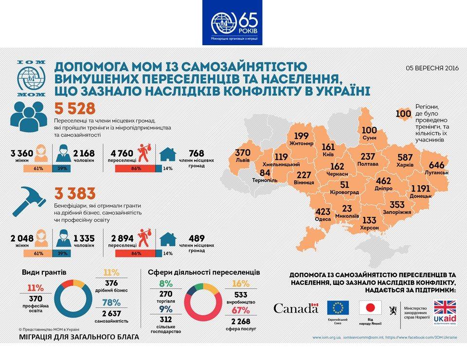 Допомога МОМ населенню, що  постраждало від  конфлікту в Україні