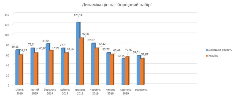 Аналіз середнього рівня роздрібних цін на основні види продовольства станом на 25.09.2019 року