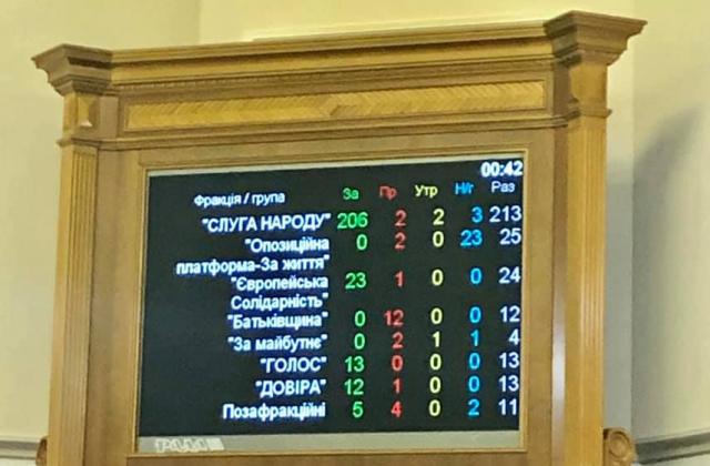 """Прийнято Закон """"Про внесення змін до деяких законодавчих актів України щодо обігу земель сільськогосподарського призначення"""""""