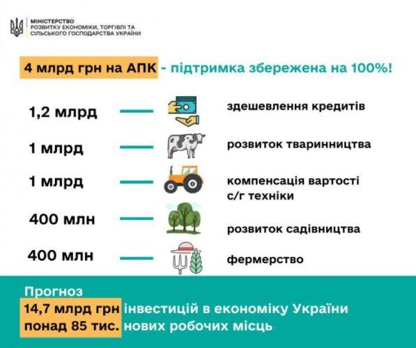 Оголошення щодо державної підтримки АПК в оновленому бюджеті 15.04.2020
