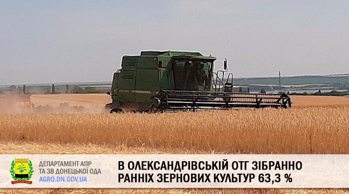 В Олександрівській ОТГ зібранно ранніх зернових культур 63,3 %