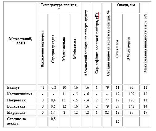 Агрометеорологічний Бюлетень №8 за другу декаду березня по донецькій області