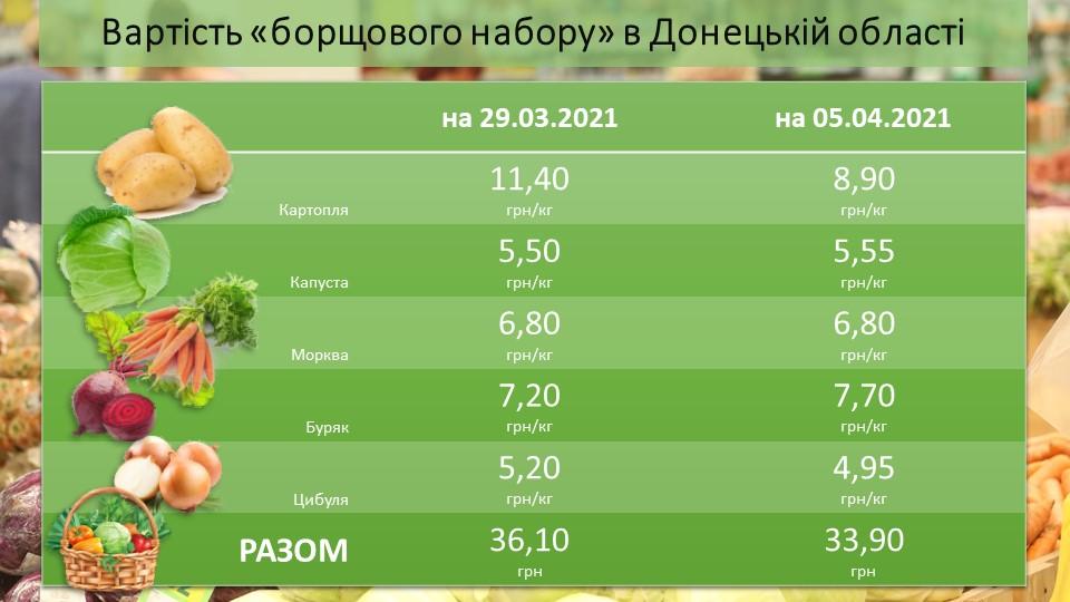 Вартість «борщового набору» в Донецькій області на 05.04.2021