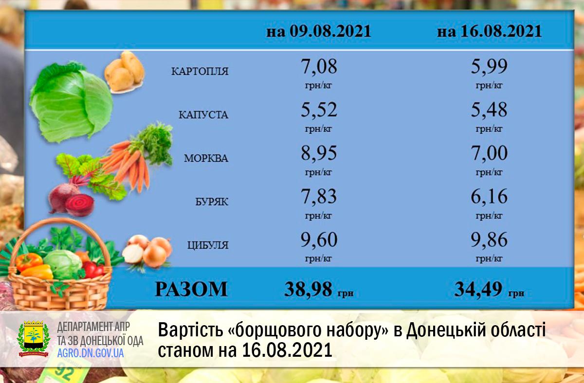 Вартість «борщового набору» в Донецькій області станом на 16.08.2021