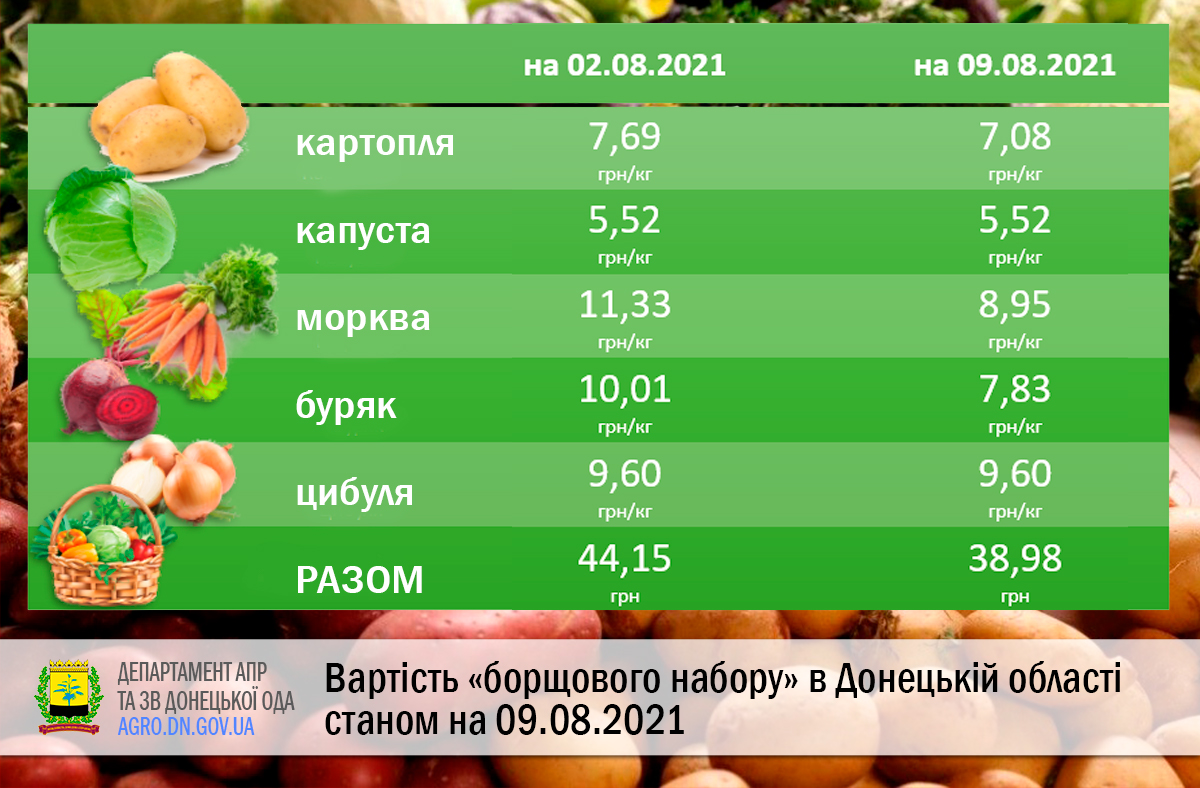 Вартість «борщового набору» в Донецькій області 09.08.2021