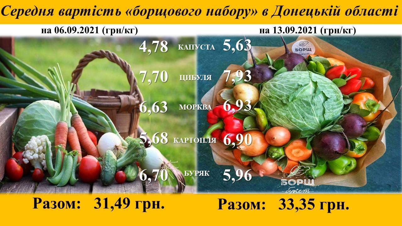 Середня вартість «борщового набору» в Донецькій області станом на 13.09.2021
